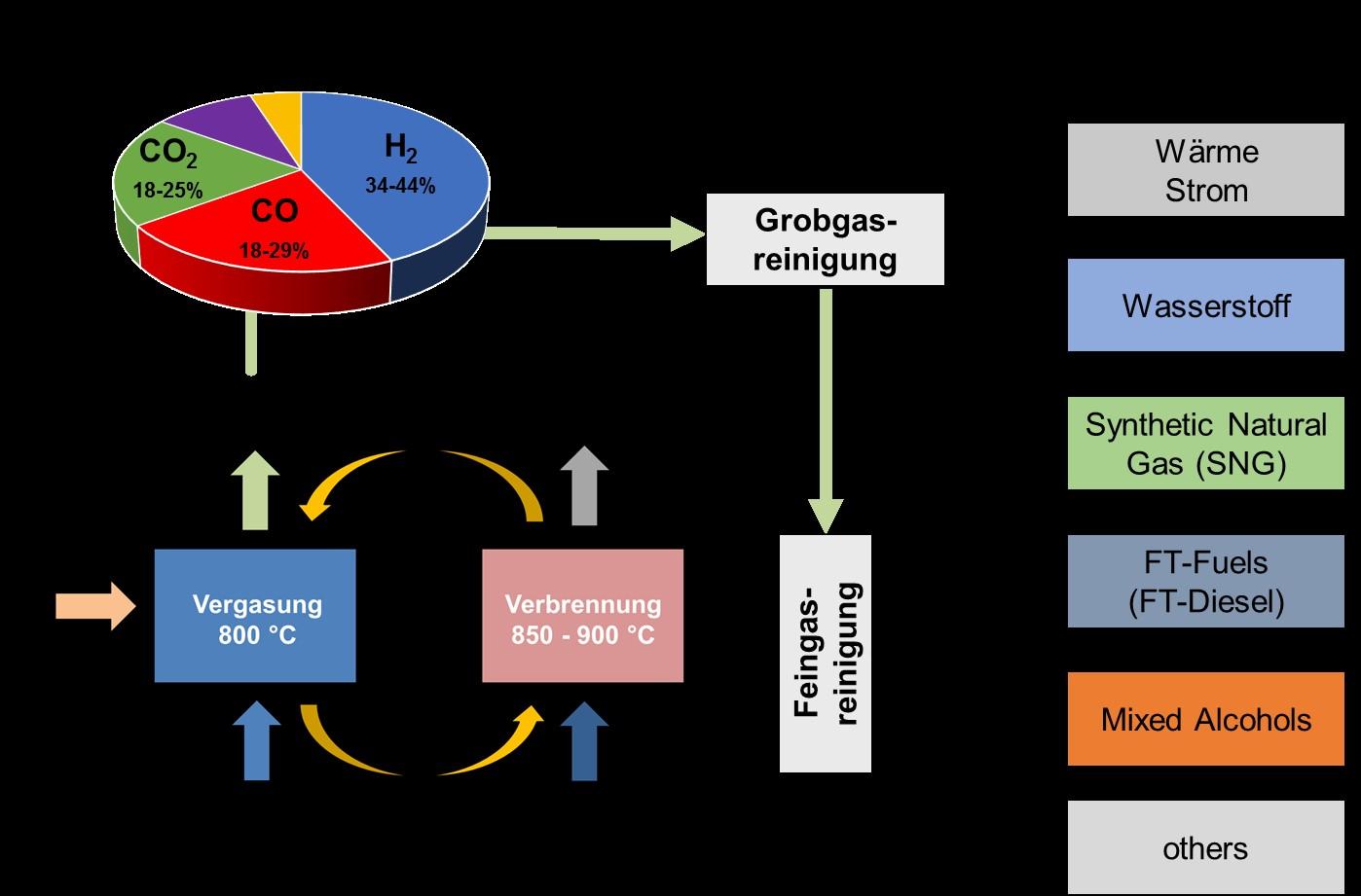 Prozesskette für die Erzeugung unterschiedlicher Energieträger auf Basis der DFB-Gaserzeugung Biomasse und biogene Reststoffe können über die DFB-Gaserzeugung, und eine Grobgasreinigung zu Wärme und Strom sowie zu Wasserstoff umgewandelt werden. Wird nach...